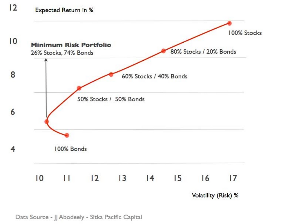 Data showing the ratio of stocks to bonds needed for a minimum risk and maximum risk portfolio
