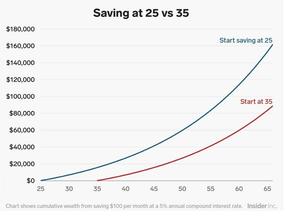 Saving at 25 vs. 35