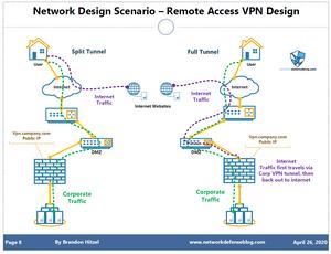 VPN Design showing Internet traffic for Split vs. Full Tunneling