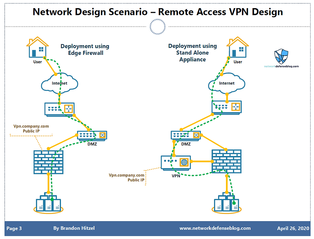 VPN Design using Edge Firewall or Stand Alone Appliance
