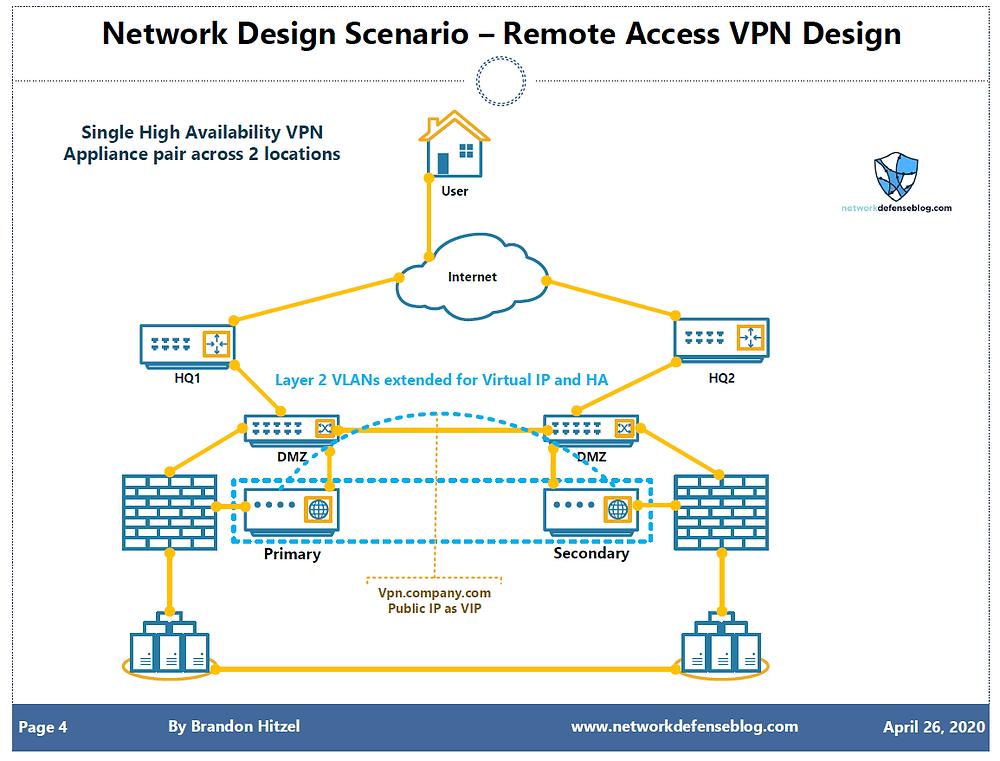 VPN Design using single HA pair of VPN Appliances across locations