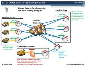 uRPF anti-spoofing technique example