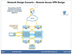 VPN Design showing connectivity of VPN Appliance to a Firewall
