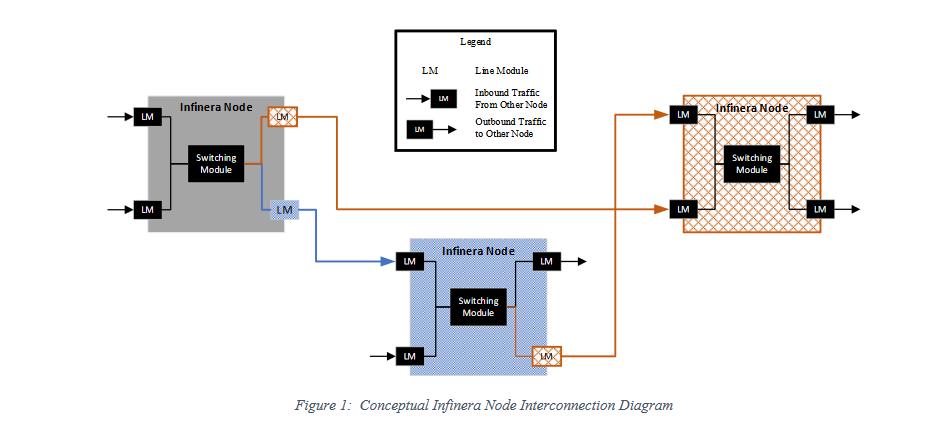 Infinera Switch communication diagram