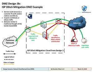 Design Scenario #2: DMZ Design