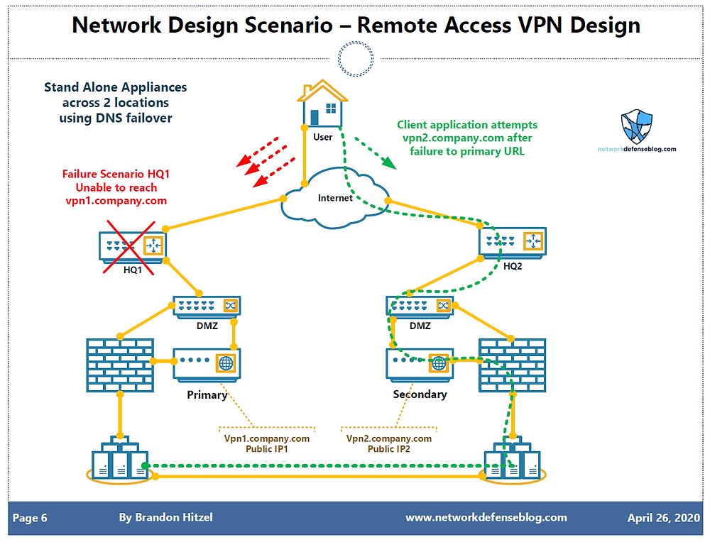VPN Design using Stand Alone Appliances with DNS failover