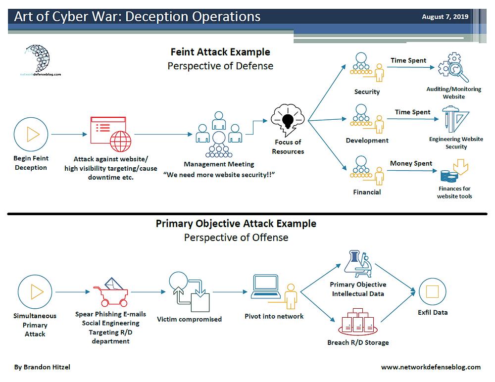 Cyber Domain - Feint Example Flow Diagram