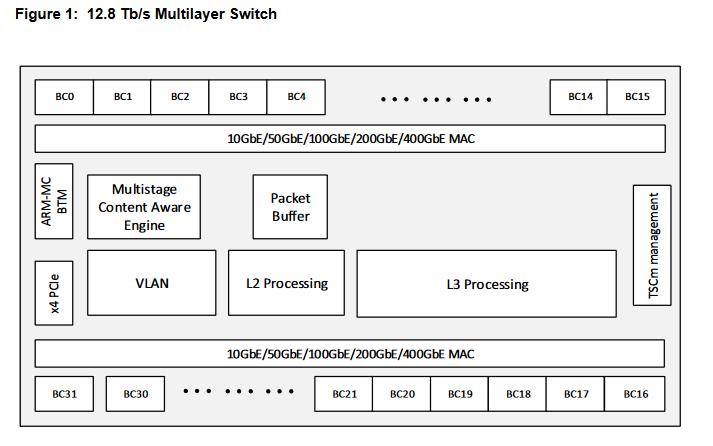Broadcom BCM56980 Switch Architecture, source: Broadcom