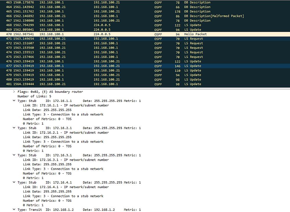 OSPF Database Exchange