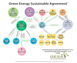 Schematic for Green Energy