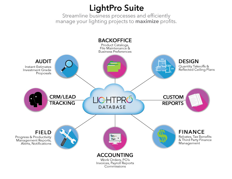 Scehmatic for LightPro Software