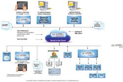 Schematic for LightPro Software