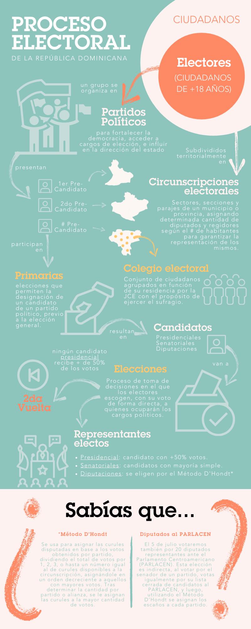 Infografia_-_Proceso_Electoral.png