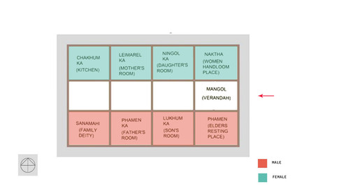 Division of spaces as per Gender
