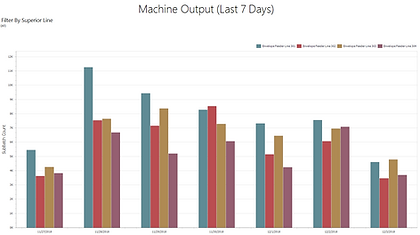 Machine Output (Last 7 Days).png