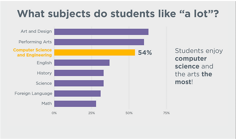 What subjects do students like.png
