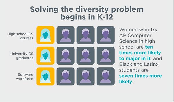 Solving the diversity problem begins in