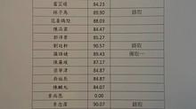 2019第二屆茱利亞菁英音樂會甄選入圍名單