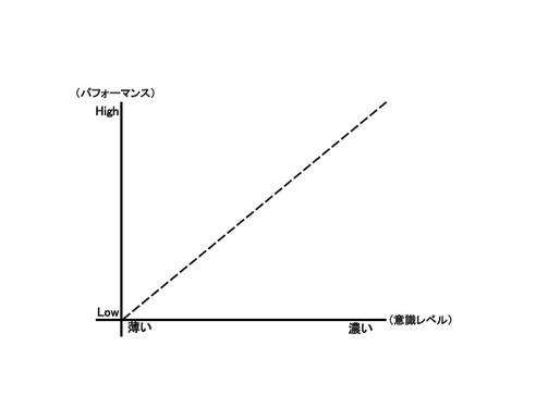 グラフにしてみたら何となく分かった…。