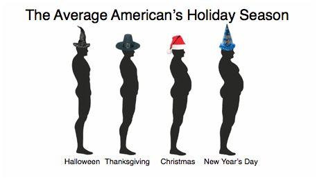 How to prevent holiday weight gain