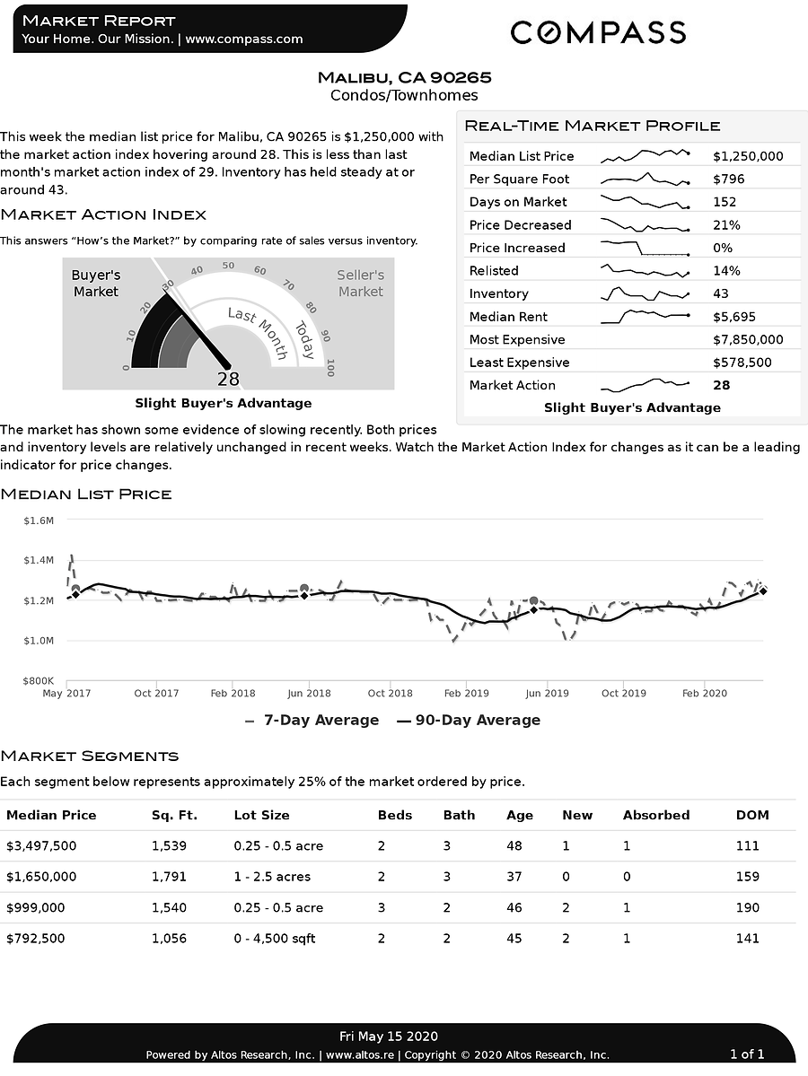 MALIBU_90265_15-05-2020_[CONDO].pdf.png