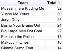 Haru 2019 Slonim Sumo Day Six