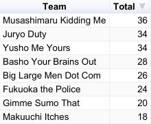 Haru 2019 Slonim Sumo Day Seven