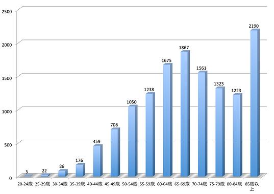 乳がん死亡者数グラフ