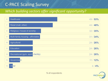 C-PACE Scaling Survey Results Available