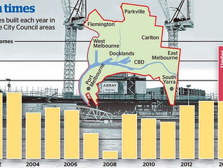MELBOURNE APARTMENT DEVELOPMENT HITS HISTORIC HIGH