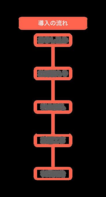 導入の流れ.001.png