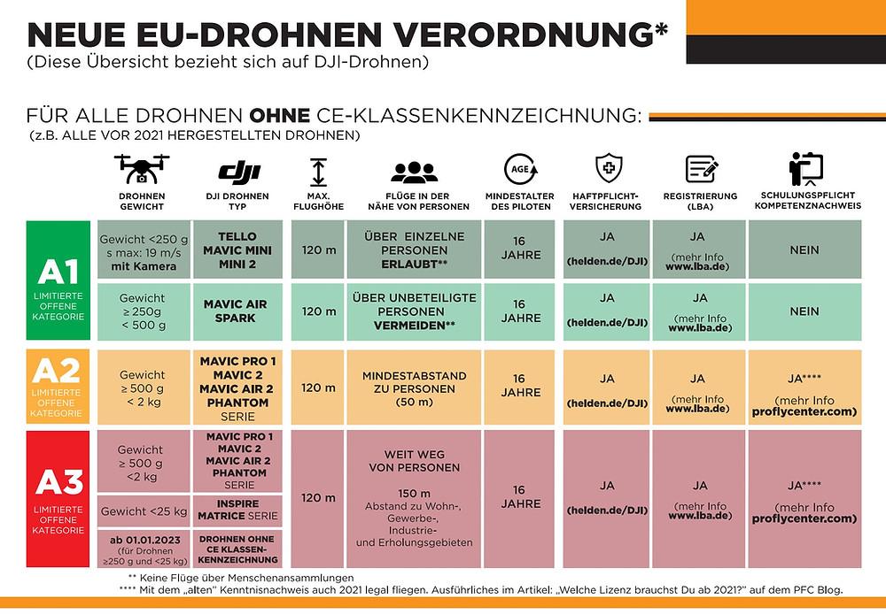 Aktuelle Übersicht EU Drohnenverordnung 2021 für Drohnen ohne CE Kennzeichnung