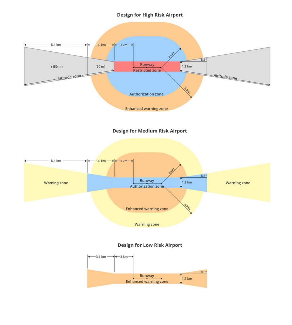 Die folgende Grafik zeigt, wie GEO 2.0 detaillierte, risikobasierte Daten auf den jeweiligen Luftraum an Flughäfen anwendet. Es werden drei Risikogruppen unterschieden: hohes, mittleres und geringes Risiko: