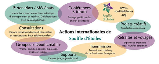 Programme Complet Souffle Etoiles - Resu