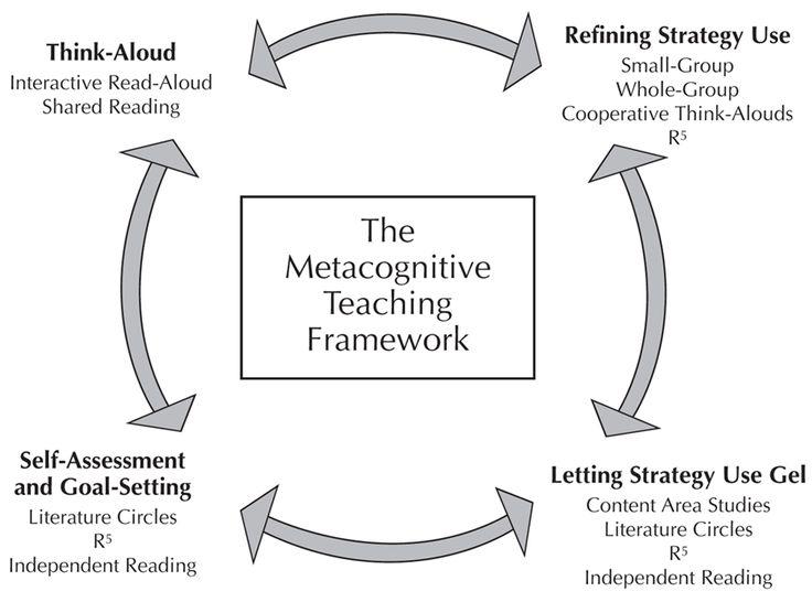 Mini-Lesson Flow Chart