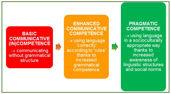 Pragmatic Competence