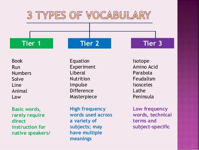Tier 1, 2, & 3 Vocabulary