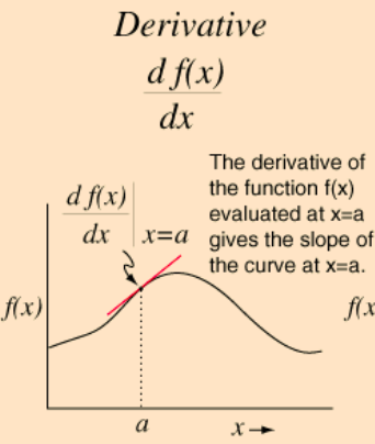 Derivative & Slope of a Curve