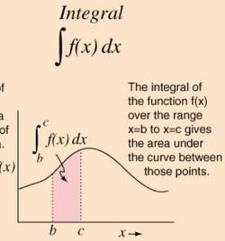 Integrals & Area under a curve