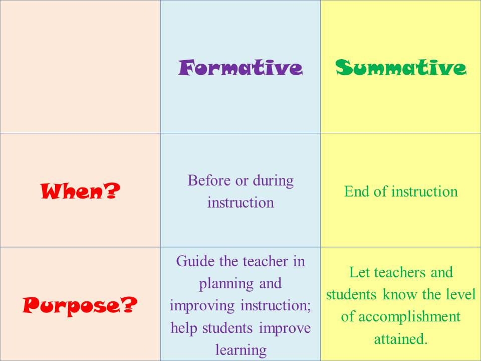 Formative and Summative Chart