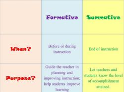 Formative and Summative Chart