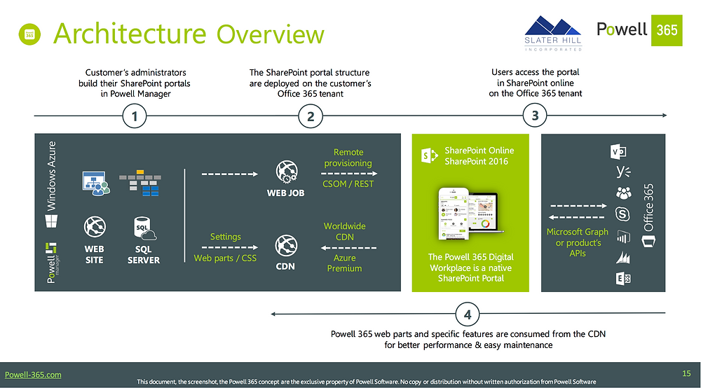 Powell 365 intranet software - architecture overview