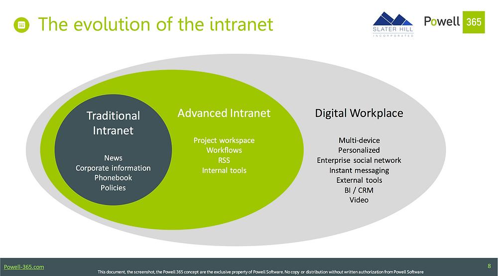 image: the evolution of the intranet