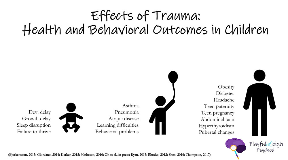 Effects of Trauma: Health and Behavioral Outcomes in Children
