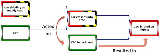 Example of Tripod Beta core diagram (the trios)