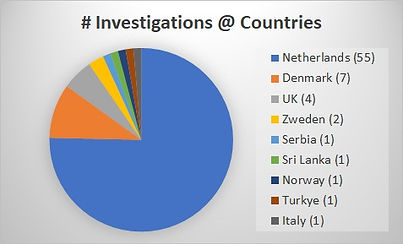 Statistics for the 70+ investigated incidents per country