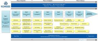 Incident Management Roadmap