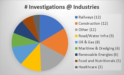 Statistics for the 70+ investigated incidents per industry