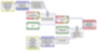 Tripod Beta voorbeeld diagram