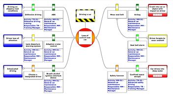 Example of a BowTie diagram